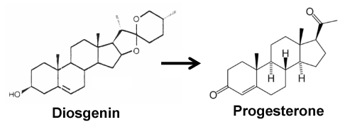 Conversion of diosgenin to bioidentical progesterone hormone.