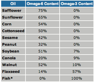 Omega Oil Content