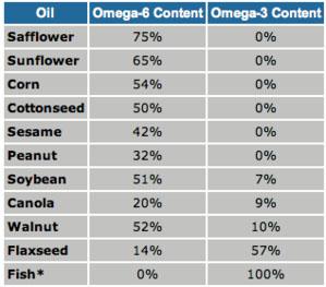 Omega-6 vs Omega-3 Oil Content
