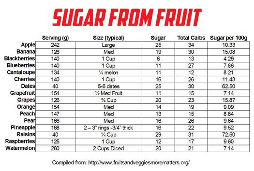 Sugar in Fruits