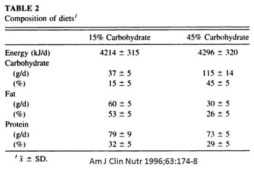 Food Intake and Insulin Levels