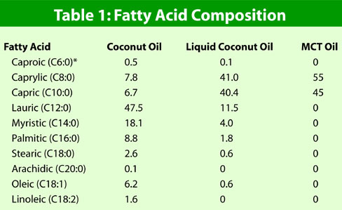 Composition of fats and oils pdf to word