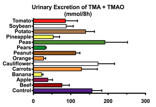 tmao excreted from dietary veggies