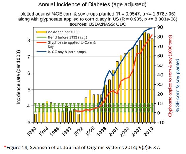 glyphosate toxicity - annual incidence of diabetes