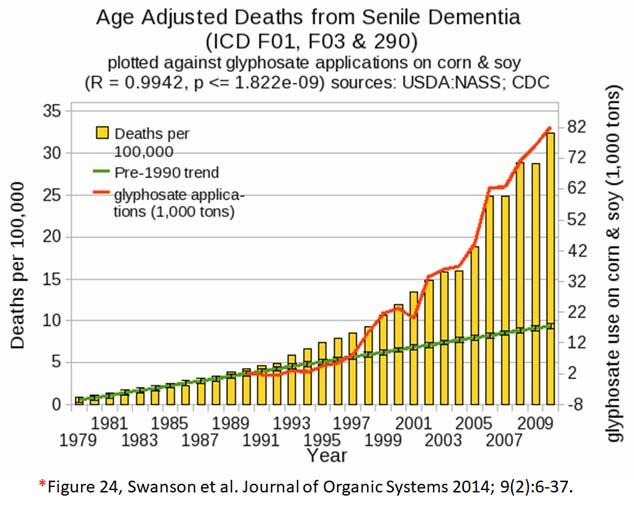 glyphosate toxicity - senile dementia