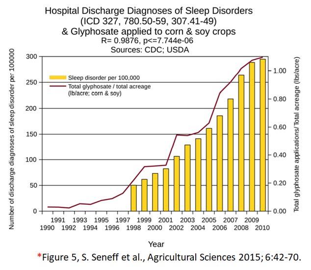 glyphosate toxicity - sleep disorders