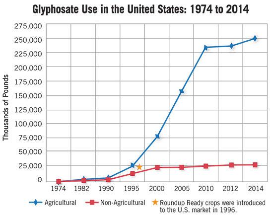 glyphosate use in US 1974-2014