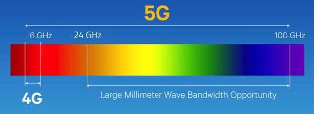 5G bandwidth
