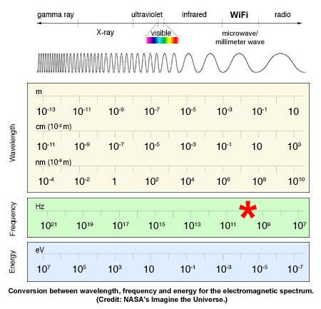 electromagnetic spectrum nasa 2